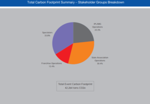 Total Carbon Footprint Summary - Stakeholder Groups Breakdown